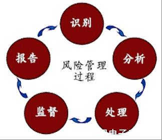 it治理专家陈伟:it风险管理研究框架